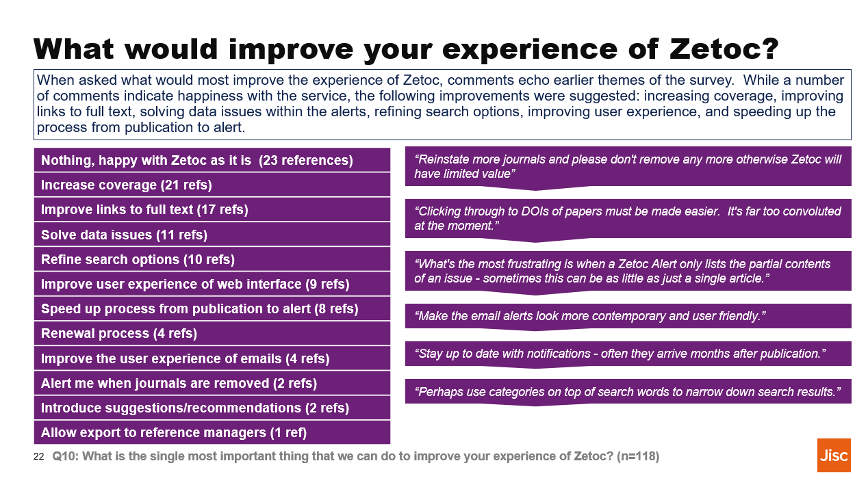 What would improve your experience with Zetoc?