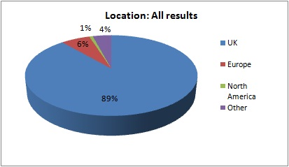 Location: All Results