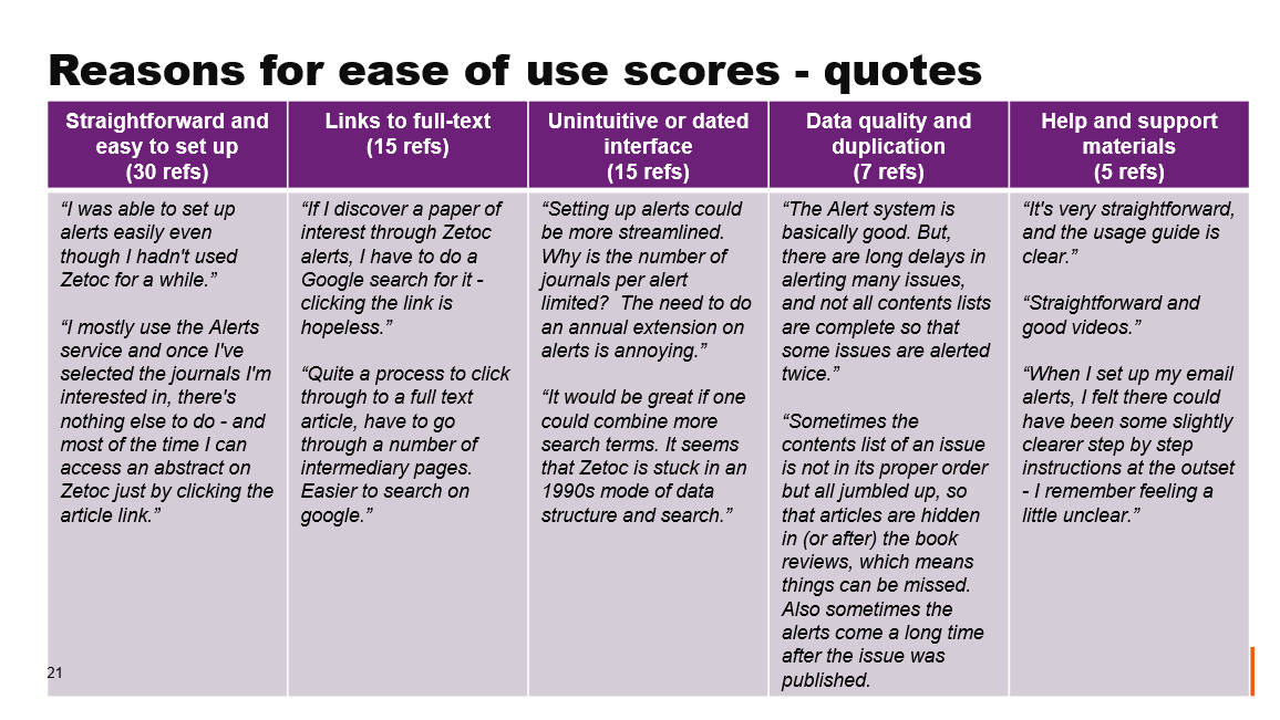 Reasons fo ease of use scores - quotes