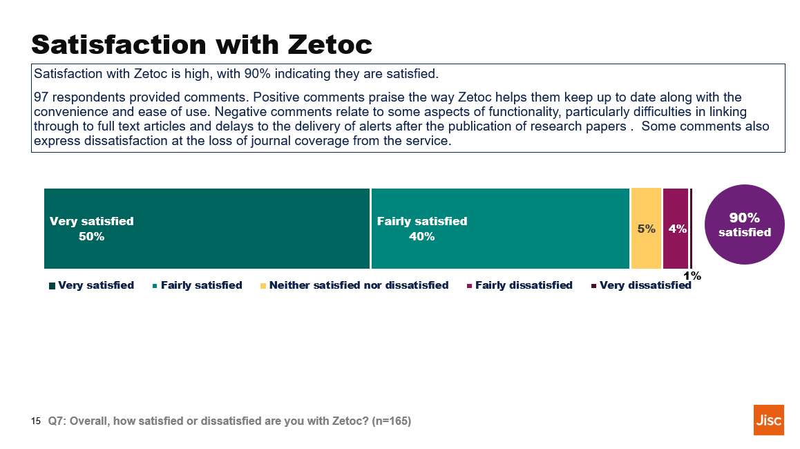 Value of Zetoc