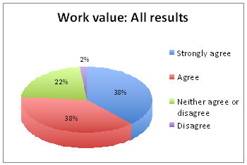 work value chart